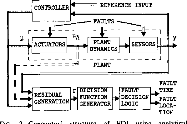 Figure 2 From Fault Diagnosis In Dynamic Systems Using