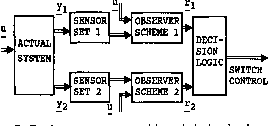 Figure 7 From Fault Diagnosis In Dynamic Systems Using