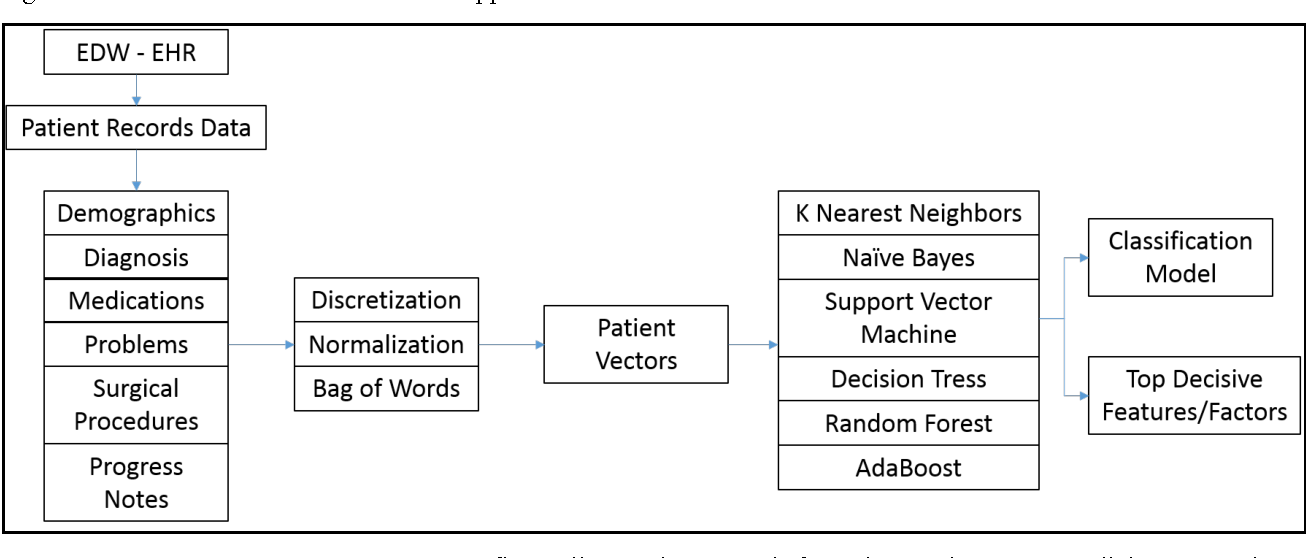 Figure 1 for A Bootstrap Machine Learning Approach to Identify Rare Disease Patients from Electronic Health Records