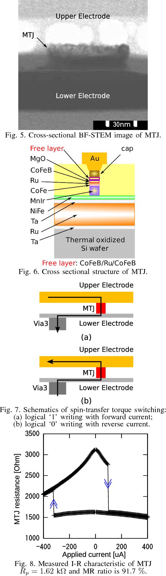 A Novel Spram Spin Transfer Torque Ram Based Reconfigurable Logic Diagram Of Figure 2