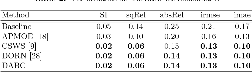 Figure 4 for Deep attention-based classification network for robust depth prediction