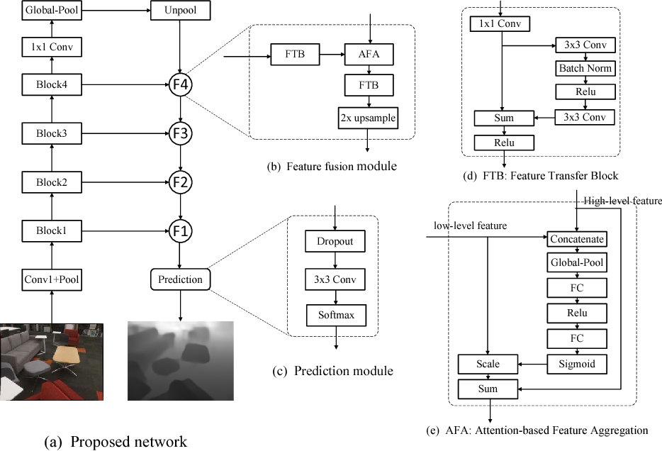 Figure 3 for Deep attention-based classification network for robust depth prediction