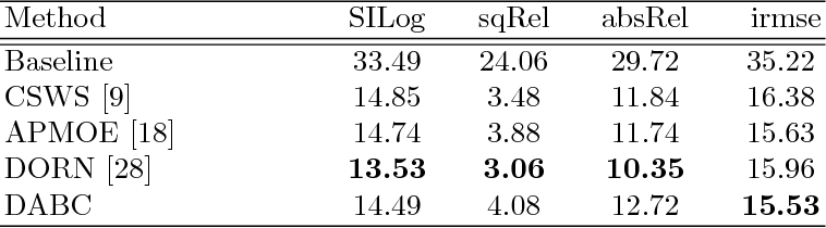 Figure 2 for Deep attention-based classification network for robust depth prediction