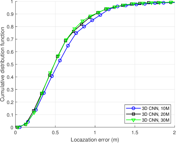 Figure 2 for Learning to Localize: A 3D CNN Approach to User Positioning in Massive MIMO-OFDM Systems