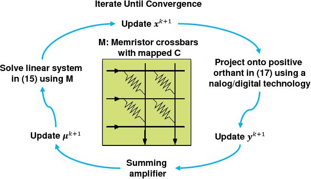 Figure 2 for A Memristor-Based Optimization Framework for AI Applications