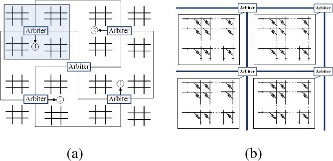 Figure 3 for A Memristor-Based Optimization Framework for AI Applications