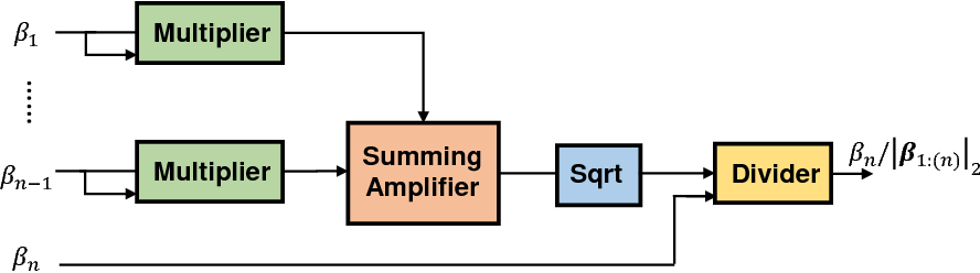 Figure 4 for A Memristor-Based Optimization Framework for AI Applications
