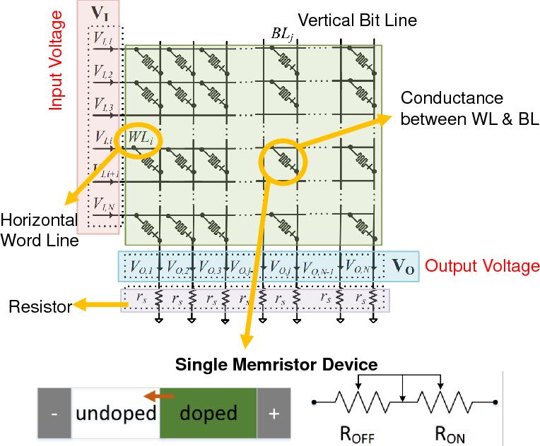 Figure 1 for A Memristor-Based Optimization Framework for AI Applications