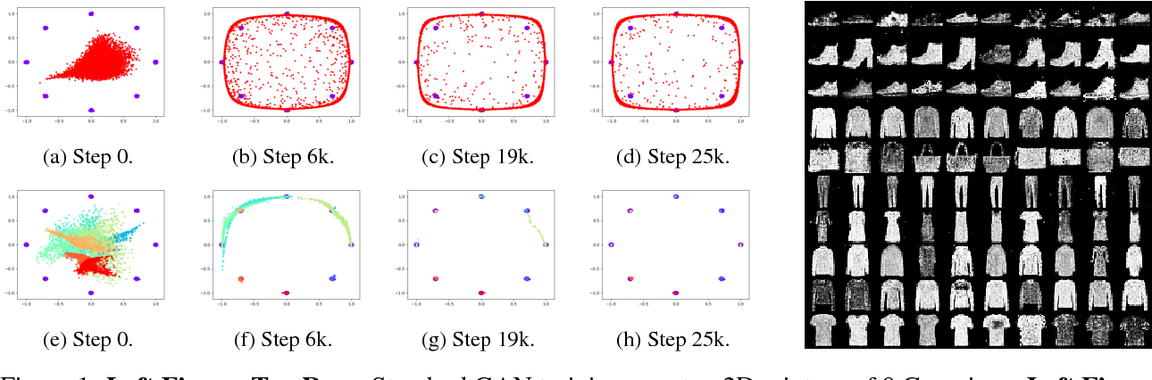 Figure 2 for Stackelberg GAN: Towards Provable Minimax Equilibrium via Multi-Generator Architectures