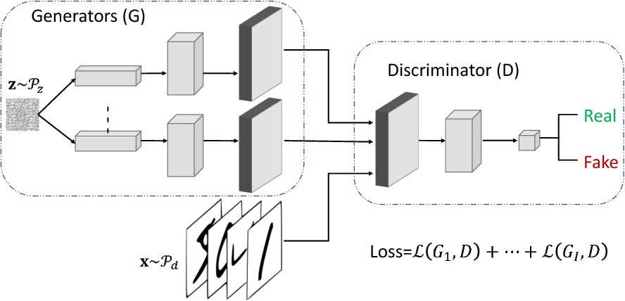 Figure 3 for Stackelberg GAN: Towards Provable Minimax Equilibrium via Multi-Generator Architectures