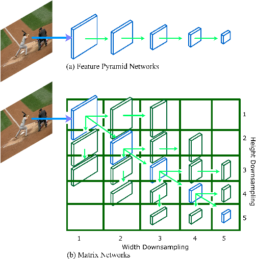 Figure 1 for MatrixNets: A New Scale and Aspect Ratio Aware Architecture for Object Detection