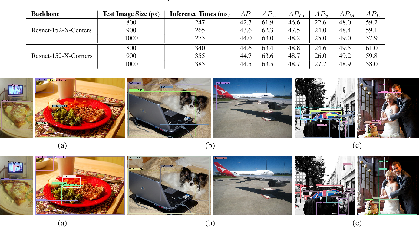 Figure 2 for MatrixNets: A New Scale and Aspect Ratio Aware Architecture for Object Detection