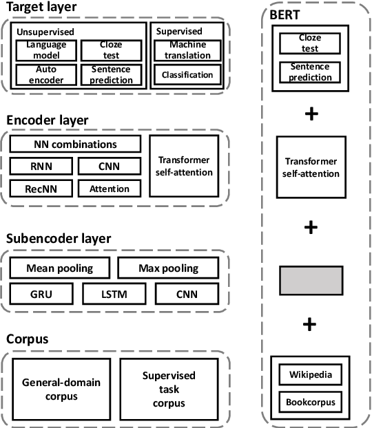 Figure 2 for UER: An Open-Source Toolkit for Pre-training Models