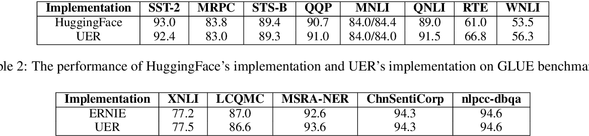 Figure 3 for UER: An Open-Source Toolkit for Pre-training Models