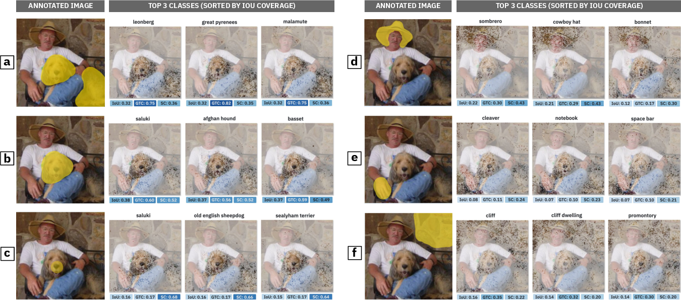 Figure 3 for Shared Interest: Large-Scale Visual Analysis of Model Behavior by Measuring Human-AI Alignment