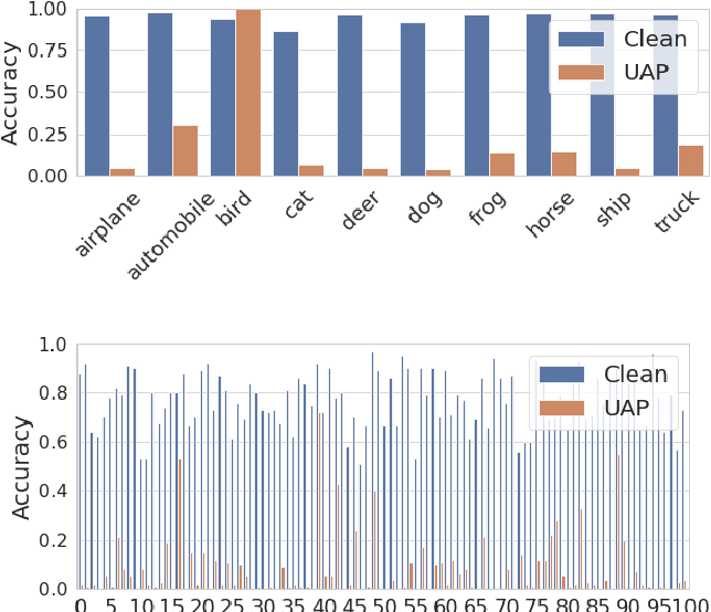 Figure 1 for Universal Adversarial Training with Class-Wise Perturbations