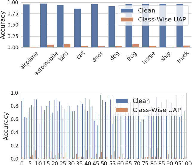 Figure 3 for Universal Adversarial Training with Class-Wise Perturbations
