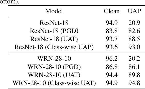 Figure 4 for Universal Adversarial Training with Class-Wise Perturbations