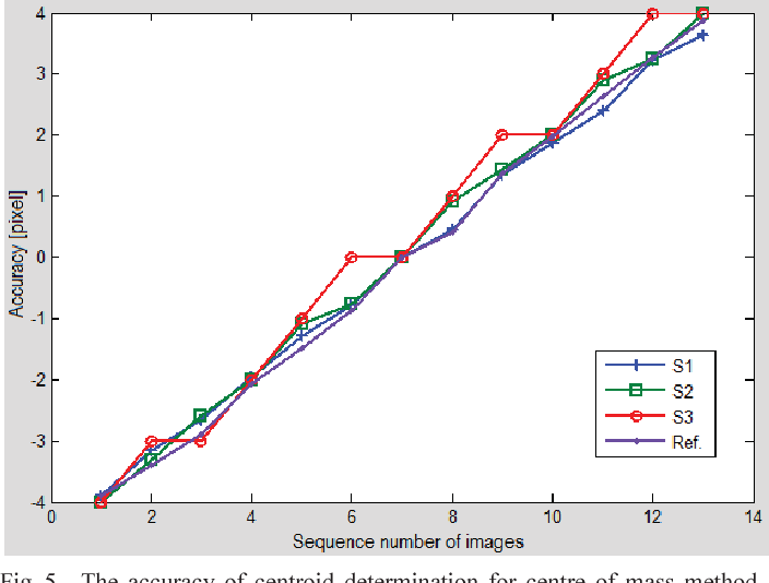 Figure 5 from An improvement of stars' centroid determination using
