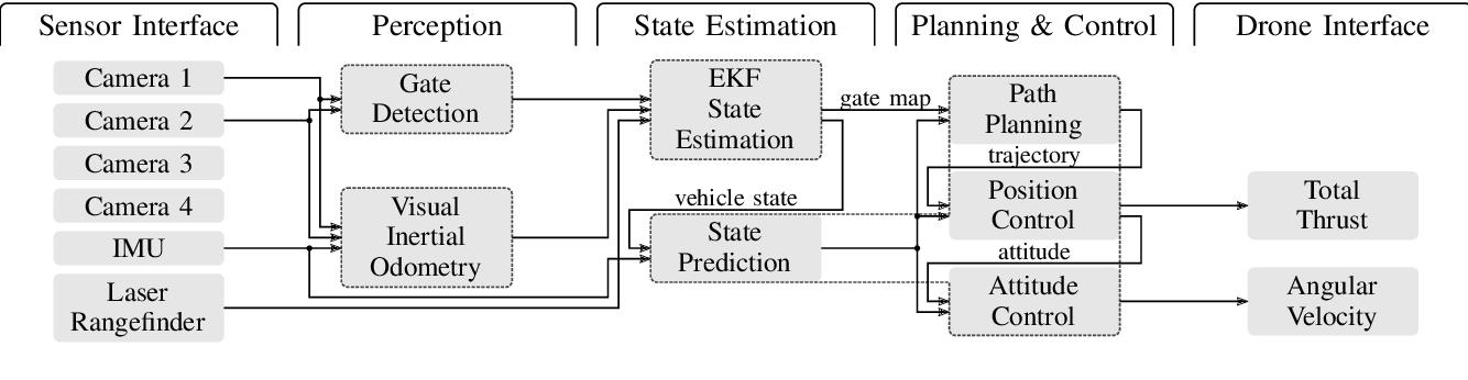 Figure 3 for AlphaPilot: Autonomous Drone Racing