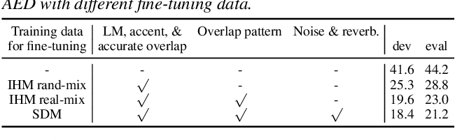 Figure 3 for Large-Scale Pre-Training of End-to-End Multi-Talker ASR for Meeting Transcription with Single Distant Microphone