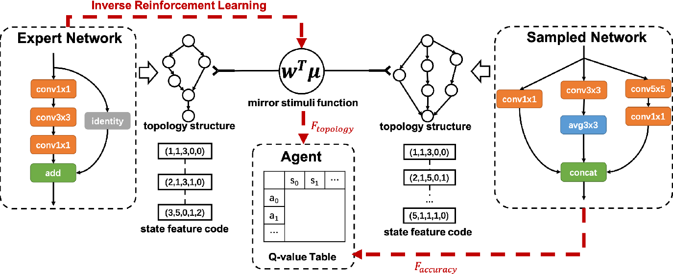 Figure 3 for IRLAS: Inverse Reinforcement Learning for Architecture Search