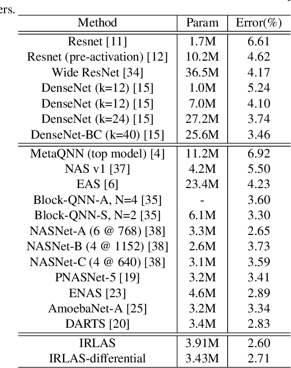 Figure 2 for IRLAS: Inverse Reinforcement Learning for Architecture Search