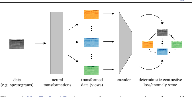 Figure 1 for Neural Transformation Learning for Deep Anomaly Detection Beyond Images