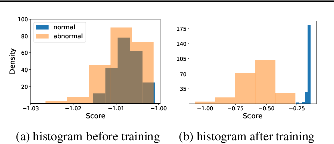 Figure 3 for Neural Transformation Learning for Deep Anomaly Detection Beyond Images