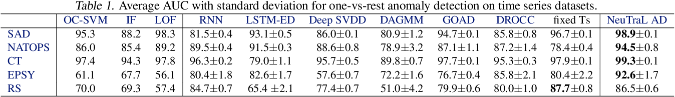 Figure 2 for Neural Transformation Learning for Deep Anomaly Detection Beyond Images