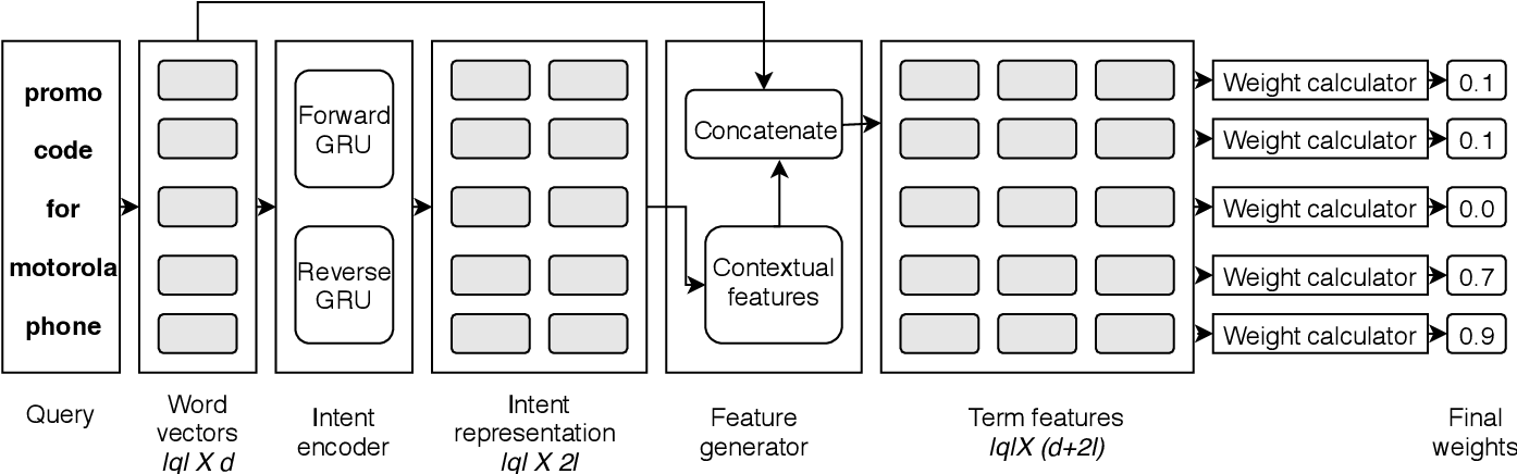 Figure 2 for Intent term selection and refinement in e-commerce queries
