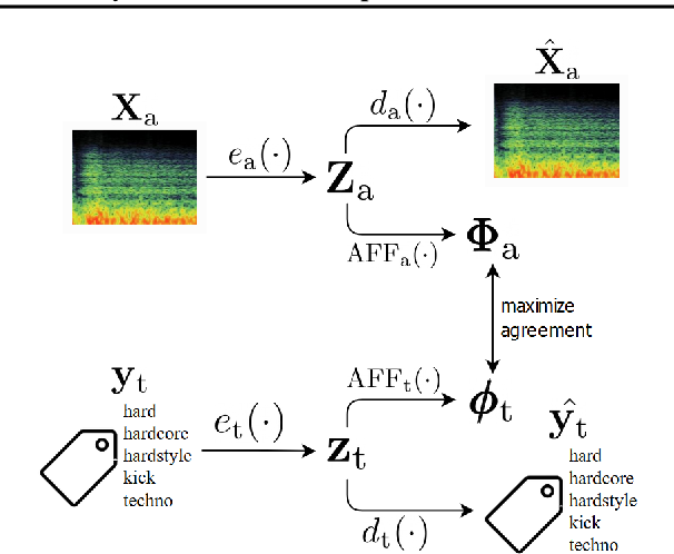 Figure 1 for COALA: Co-Aligned Autoencoders for Learning Semantically Enriched Audio Representations
