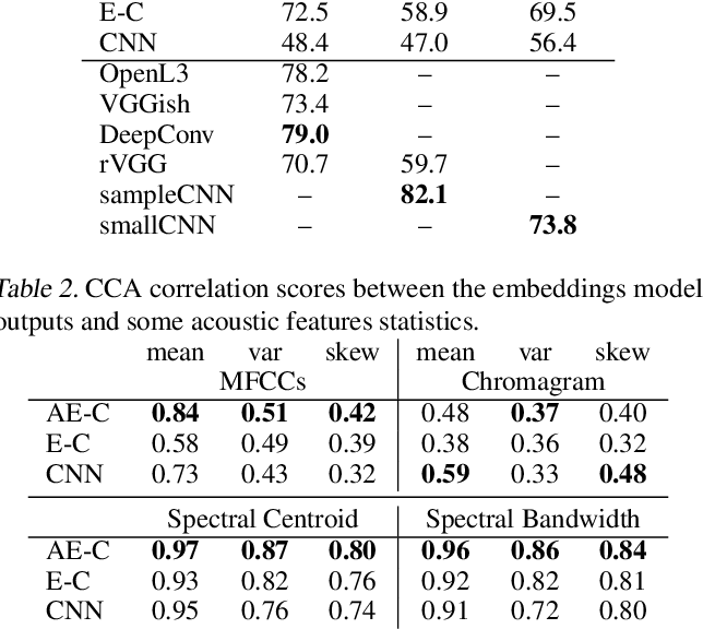 Figure 2 for COALA: Co-Aligned Autoencoders for Learning Semantically Enriched Audio Representations