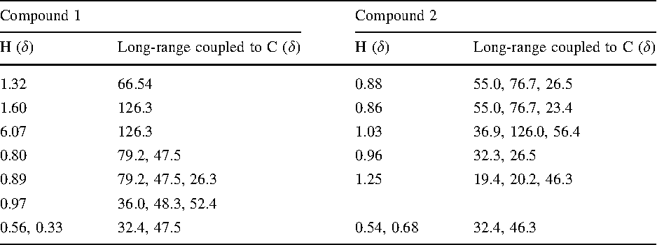 Table 2 HMBC correlation data for compounds 1 and 2
