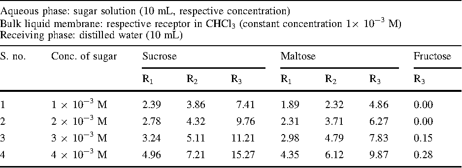 Table 3 Amount of sugars transported after 24 h with receptors R1 to R3