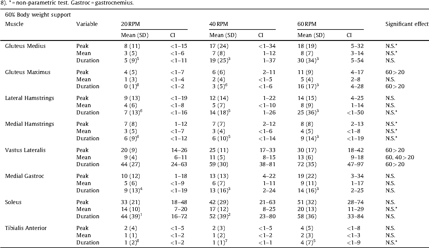 Table 4 from Comparative analysis of speed's impact on muscle