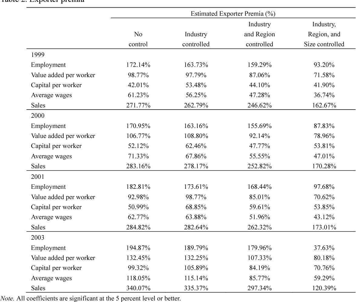 Exporting , Importing , and Firm Performance : Evidence from