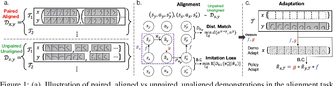 Figure 1 for Cross Domain Imitation Learning