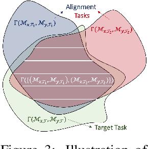 Figure 3 for Cross Domain Imitation Learning