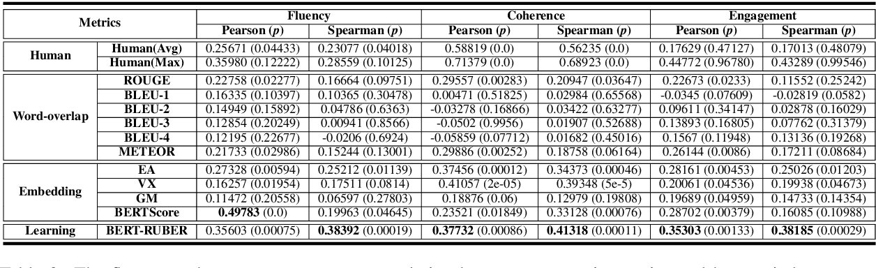 Figure 4 for PONE: A Novel Automatic Evaluation Metric for Open-Domain Generative Dialogue Systems