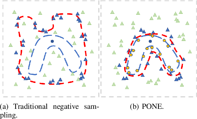 Figure 2 for PONE: A Novel Automatic Evaluation Metric for Open-Domain Generative Dialogue Systems