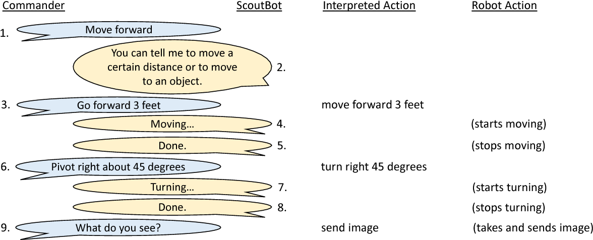 Figure 2 for ScoutBot: A Dialogue System for Collaborative Navigation