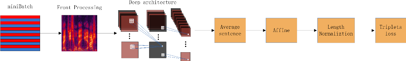 Figure 1 for Deep Speaker: an End-to-End Neural Speaker Embedding System