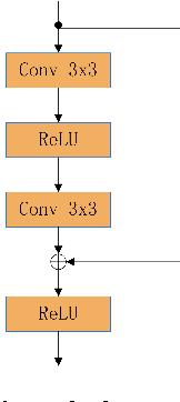 Figure 3 for Deep Speaker: an End-to-End Neural Speaker Embedding System
