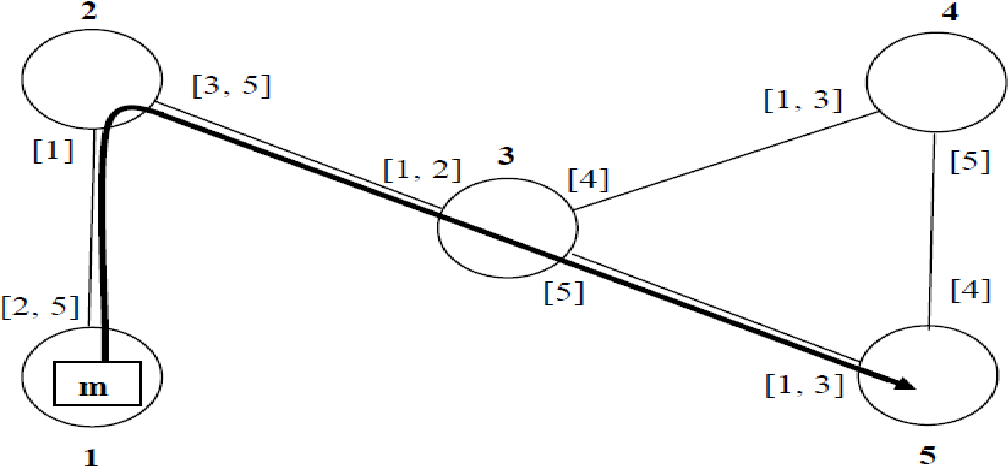 Figure 5.4 Interval routing (message m destined to node 5)[17]