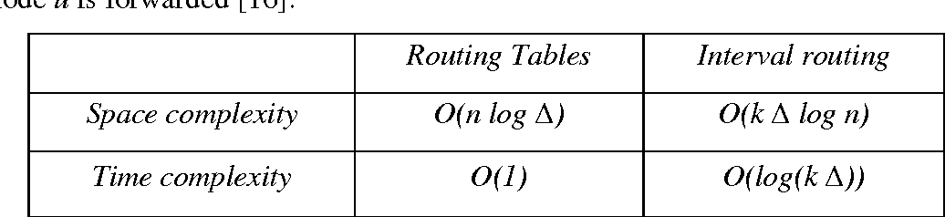 Table 6.1 Complexity of message passing in wide area networks.