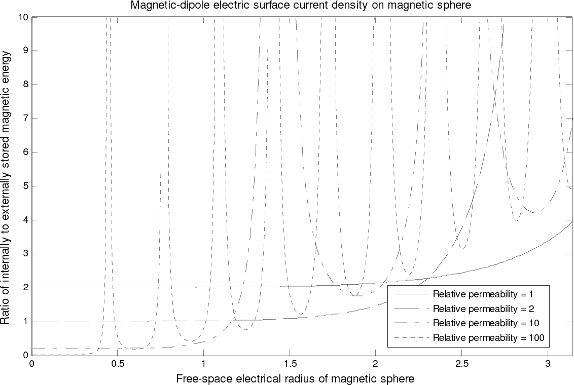 PDF] Minimum Q Electrically Small Spherical Magnetic Dipole Antenna