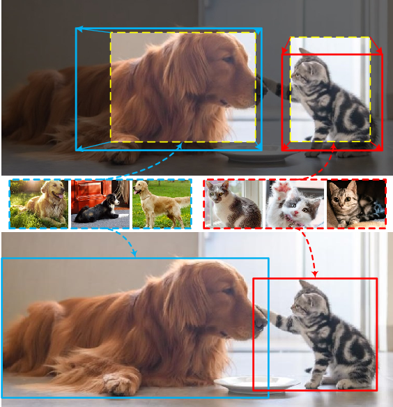 Figure 1 for Meta-DETR: Few-Shot Object Detection via Unified Image-Level Meta-Learning