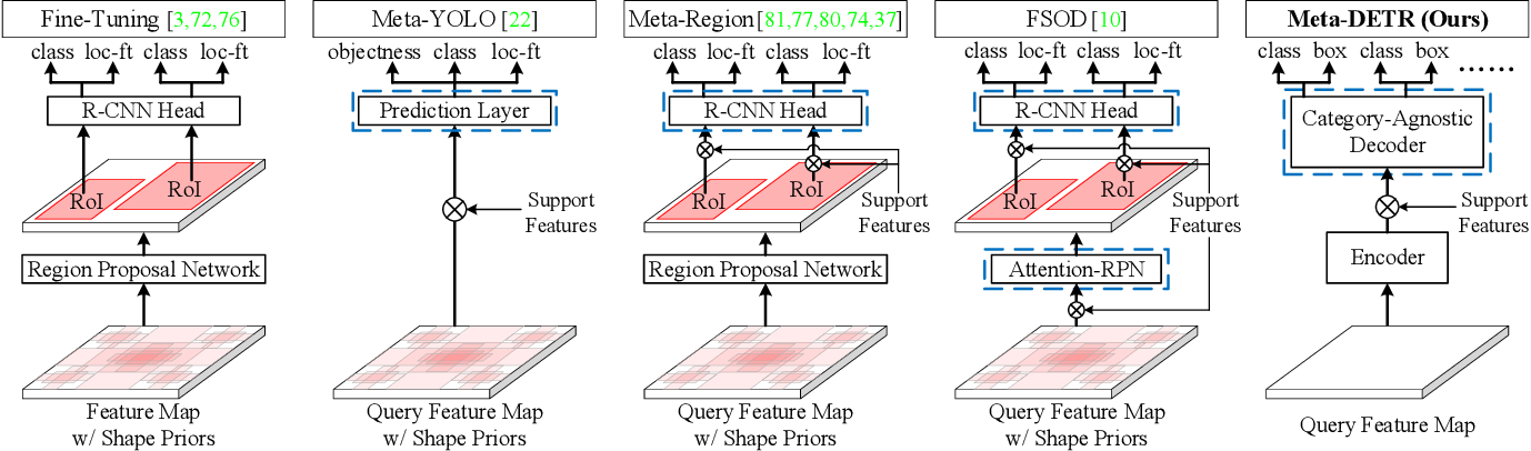 Figure 3 for Meta-DETR: Few-Shot Object Detection via Unified Image-Level Meta-Learning