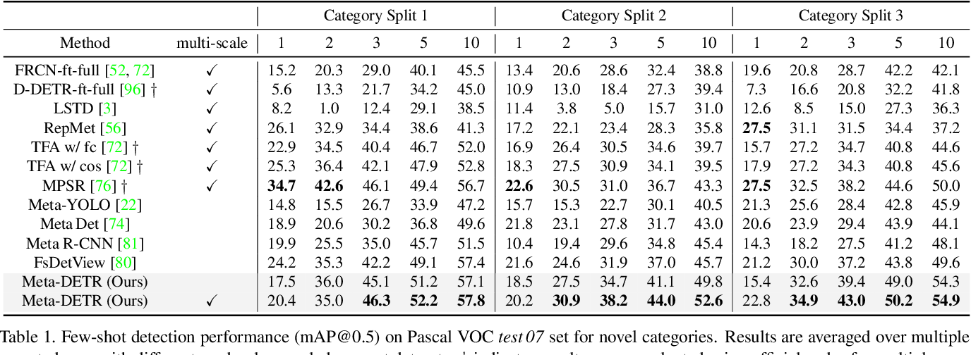 Figure 2 for Meta-DETR: Few-Shot Object Detection via Unified Image-Level Meta-Learning